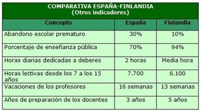 """""""Pequeñas diferencias"""" entre la educación finlandesa y española"""